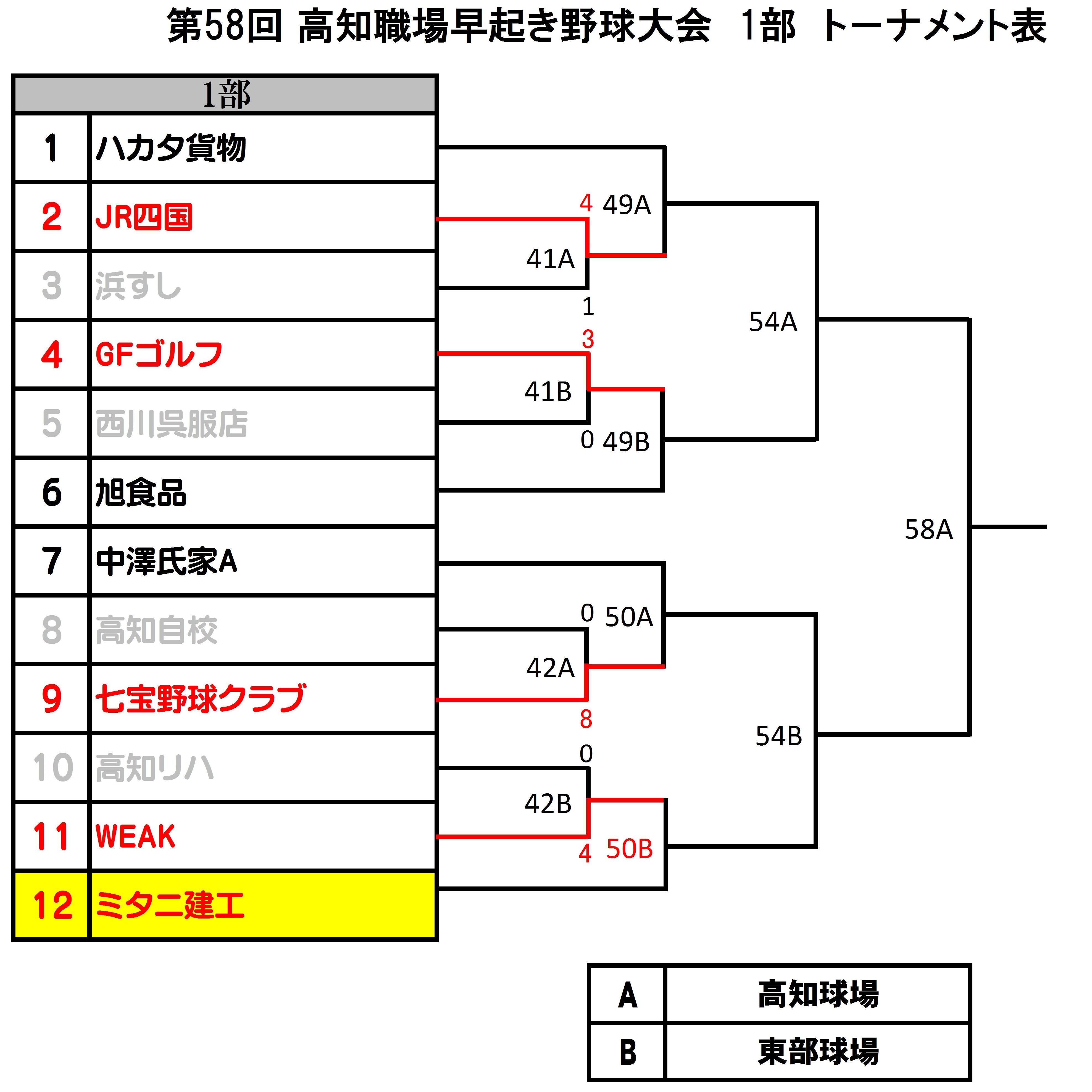 夜さこい野球トーナメント表-12