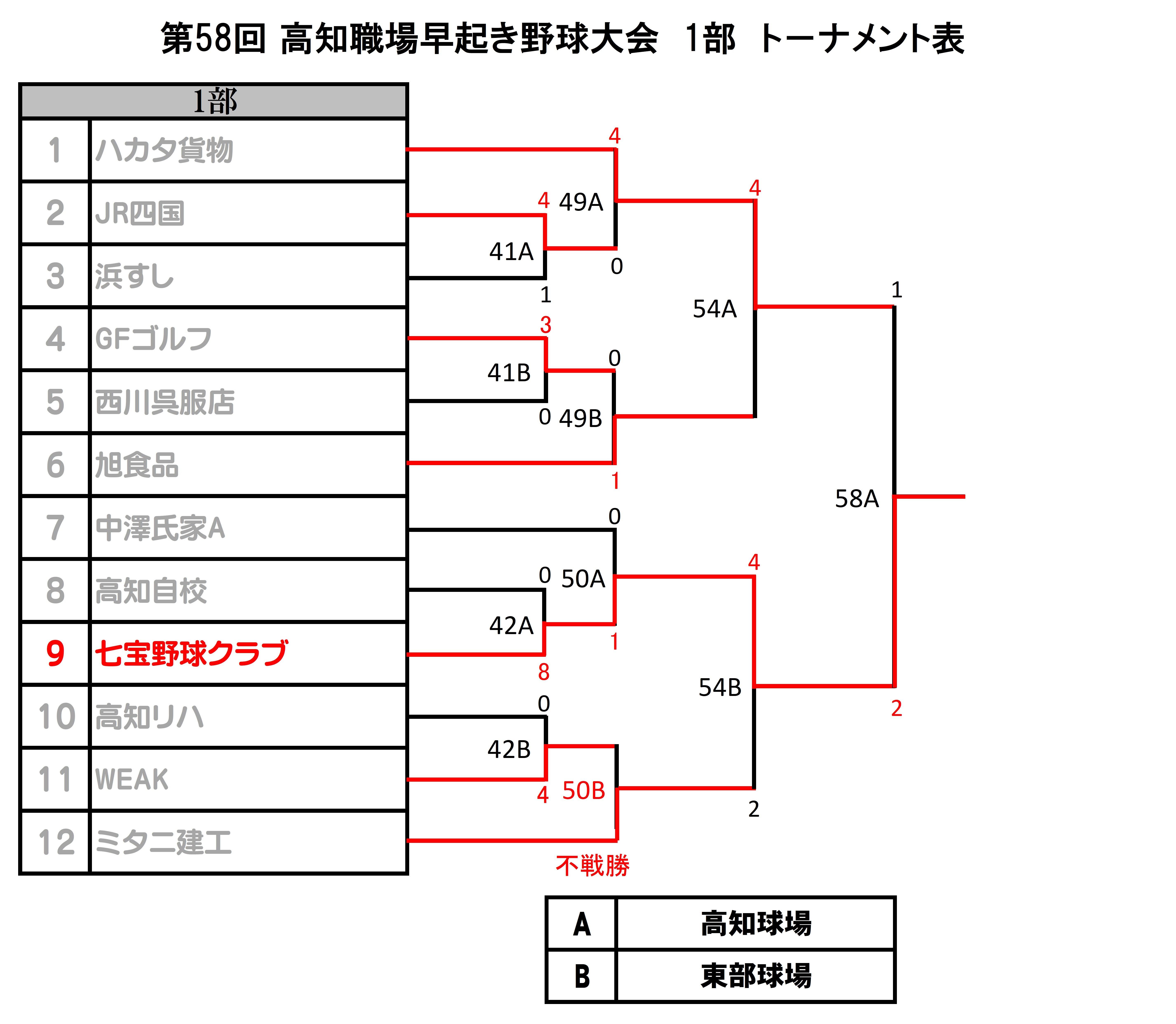 夜さこい野球トーナメント表-15